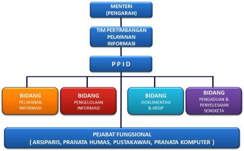 struktur PPID Kemkominfo