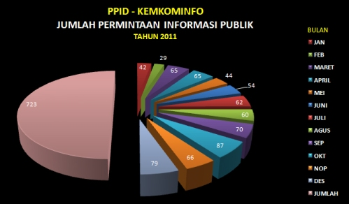 grafik permintaan2011