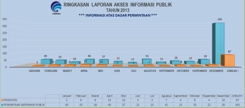 ringkasan laporan akses 2013