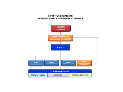 struktur ppid