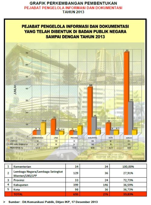 grafik pembentukan ppid 2013