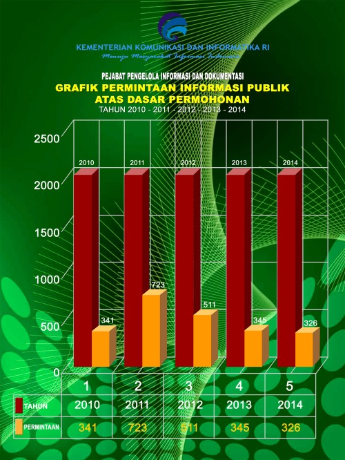 grafik permintaan 2014