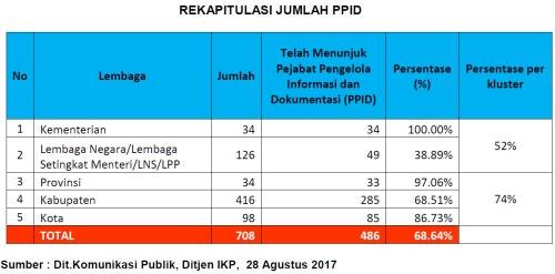 rek jml ppid 17